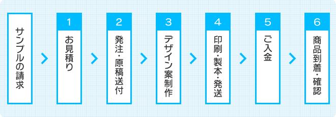 サンプルの請求→お見積り→発注・原稿送付→デザイン案制作→印刷・製本・発送→ご入金→商品到着・確認