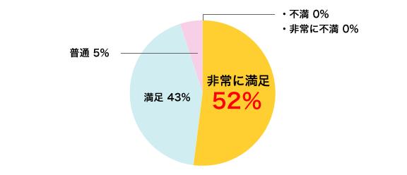 非常に満足 52%/満足 43%/普通 5%/不満 0%/非常に不満 0%