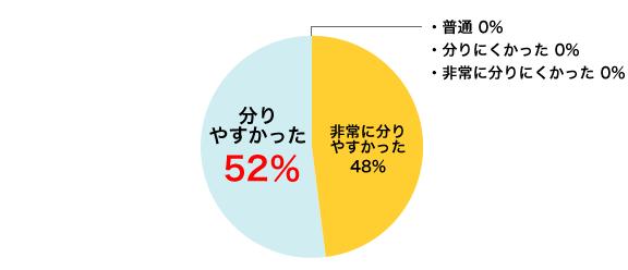非常に分りやすかった 48%/分りやすかった 52%/普通 0%/分りにくかった 0%/非常に分りにくかった 0%