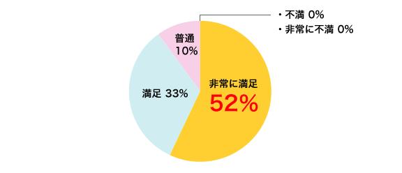 非常に満足 52%/満足 33%/普通 10%/不満 0%/非常に不満 0%