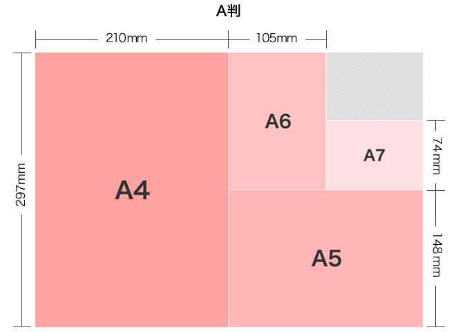 A4 297mm×210mm, A5 210mm×148mm, A6 148mm×105mm, A7 105mm×74mm