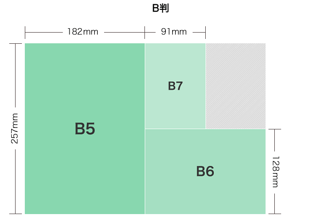 B5 257mm×182mm, A6 182mm×128mm, A7 128mm×91mm